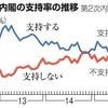 朝日新聞の内閣支持率調査の結果