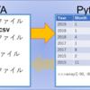 【Pandas】ファイルをデータフレームに格納(読み込み; READ)