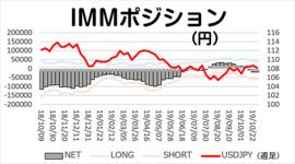 「円ネットショート僅かに増加」今週のIMMポジション 2019/11/05