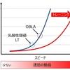 【調査報告】乳酸性閾値(LT)を向上するためのトレーニング方法を考える。やはりミトコンドリアが重要。