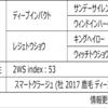 POG2020-2021ドラフト対策 No.94 スマートルシーダ