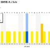 【~3/14】スクートが爆安!関空・ホノルルが2名往復3.2万(1名あたり1.6万・諸税込)で行けてしまうなんて、うらやましすぎるぞ!