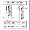 兼常清佐の日本民謡研究を再興する方法と科学的音楽研究