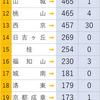 京都大学 累計合格者数1953~2018