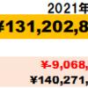 富裕層6カ月目!】2021年8月資産状況