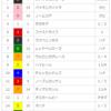 【重賞回顧】2018/4/22-11R-東京-サンスポ賞フローラS回顧(サトノワルキューレ強し!!)