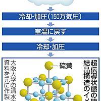 水素 発生 方法 硫化