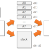 LLVMのバックエンドを作るための第一歩 (37. 構造体を値渡しするためのByval属性の引数 1)