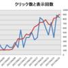 平成29年4月の運営報告「雑記ブログの収益プチ爆発と雑記ブロガーの憂鬱」