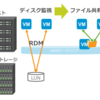 既存環境からVMware HCIへ移行 ③