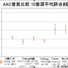 AACの音質比較
