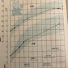 低身長症(成長障害)の疑いが強まる!?1歳半~1歳10か月の身長の伸び