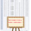 東京は2日連続で15℃を下回りそう!5月に2日連続で15℃を下回るのは25年振りの低温に!!