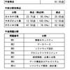 基本情報技術者試験【試験当日】