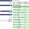 2020年06月09日(火)投資状況報告