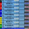 競馬風ゲーム「RoidDerby(仮)」作成中