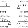 1-2 静定構造の反力計算と応力計算 1-2-1 単純梁と片持ち梁、1-2-2 荷重の種類について