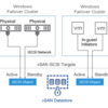 vSAN6.7でのWindows Server Failover Clusters(WSFC)について