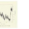 「再読:そして最後にヒトが残った」クライブ・フィンレイソン著  その中の「気温の歴史的変動」についての図