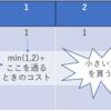 kakecoder Tea Break 001参加記