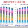 2060年までの中国とアメリカの人口推移