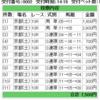 2018/10/06(土) 4回京都1日目 10R 久多特別 芝1400m外(A)