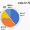 2020年5月の資産状況〜REIT始めました
