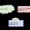 インターネットに疎通のないマシンに SSH Remote Port Forwarding + Squid で Web にアクセスさせる