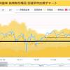 アメリカと中国で貿易戦争を始めたが、すぐに株を売る必要は無さそう