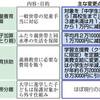 生活保護 貧困対策に逆行 子育て世帯4割が減額へ - 東京新聞(2018年1月25日)