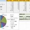 2017/9/25週の実績ー株式投資(PF公開)