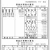 全日本空輸株式会社 第7期決算公告