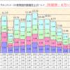 プリキュアの東映アニメ版権売上(2016.10~12月)が発表。順調に回復中です!。