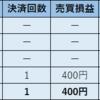 2018年12月10日 ループイフダン 利益779円