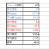 【トレード94日目】開幕から怒涛の4連敗で、厳しい1日になりました