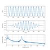 ディジタル信号処理|周波数解析(FFT)をPythonで実装