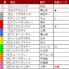 エリザベス女王杯・福島記念・デイリー杯2歳S・武蔵野S 結果発表!(11/14・15)