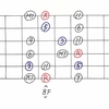■ Scale Study Note 4:C Major Scale (1)