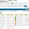 4/1(日)大阪杯(G1)の予想。サトノダイヤモンドが1番人気か!!