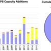 再生可能エネルギーによる発電容量の設置