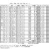 DISH//「猫」は合算ならば上半期トップ10級のヒットに…ビルボードジャパンに合算基準の明確化を求める