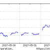 5月29日~の日経平均を見ながら、投資をつぶつぶ。