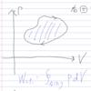 【熱力学】PVグラフの見方