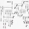 【9th Century Chronicle 801-820年】