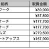 10月の株式取引・配当・優待+FXまとめ