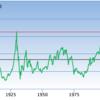 米国株バブル崩壊の確実なシグナル? 〜長短金利が逆転しそう〜