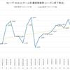 【Bリーグ】新潟アルビレックスBB 2018-19シーズンの総観客動員数