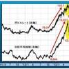 円ドルレートに連動する日経平均株価