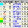 第68回阪神大賞典(GII)/ 第69回スプリングステークス(GII)
