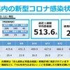新型コロナ 兵庫県 628人 , 宝塚市 48人